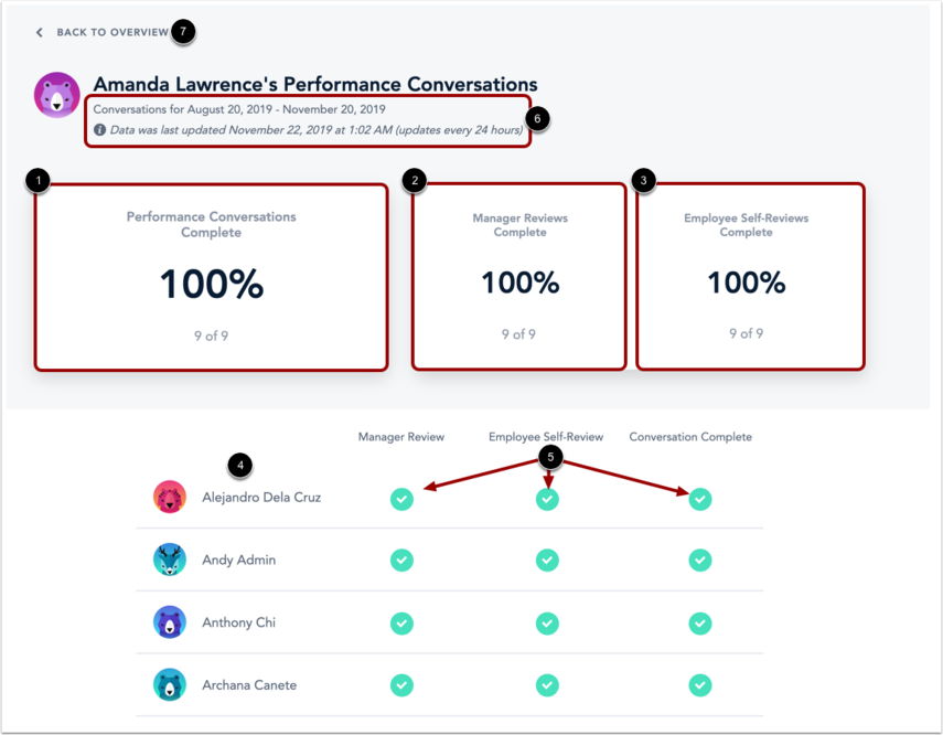 View Manager Performance Conversation Data