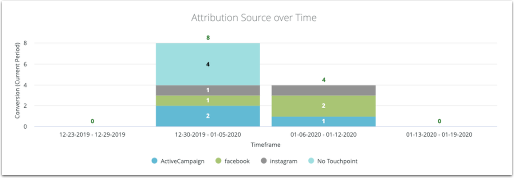 Attribution source over time