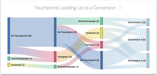 Touchpoints leading up to a conversion