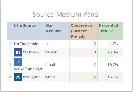 Source-medium pairs