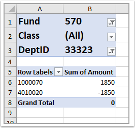 Screenshot of queried data in pivot table