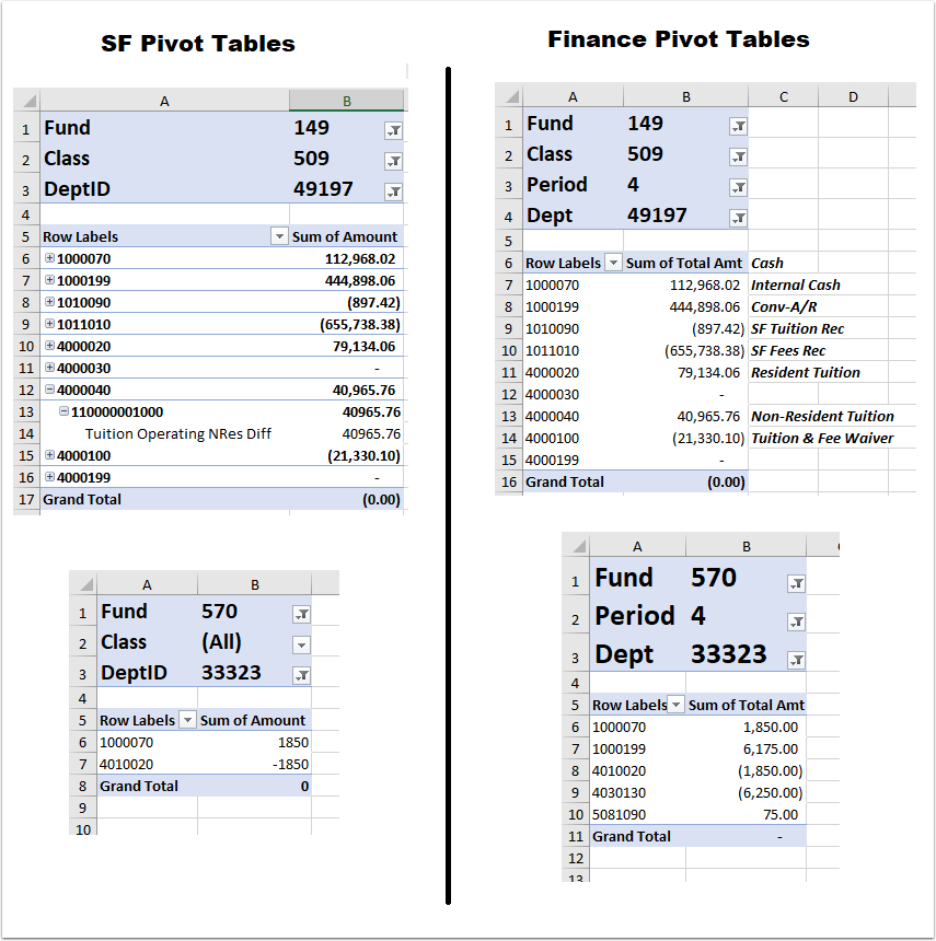 Image of SF and Finance pivot tables next to each other for comparison.