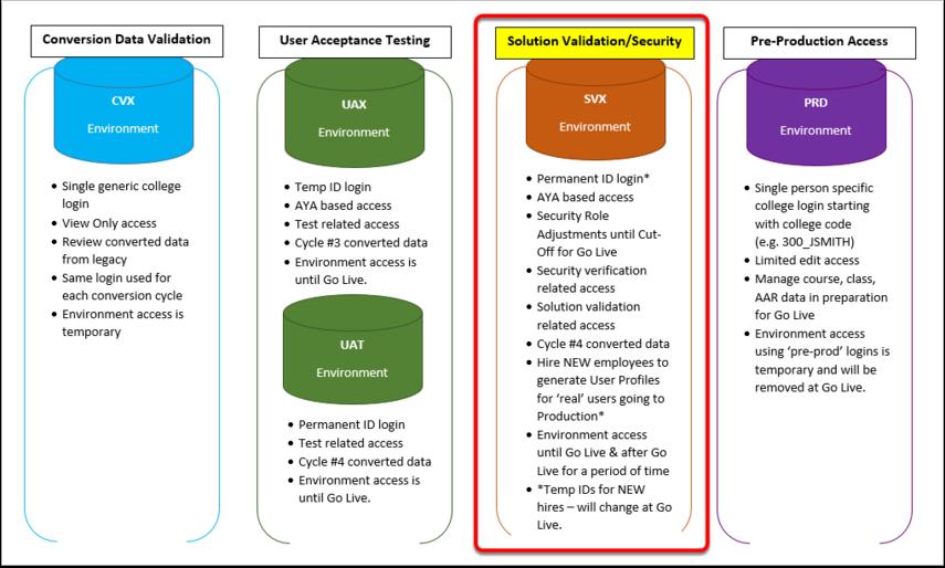 data validation environment graphic