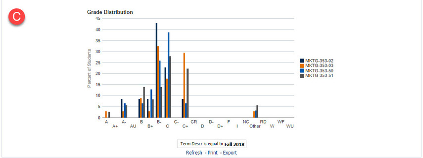 Graphical representation of Class Distribution