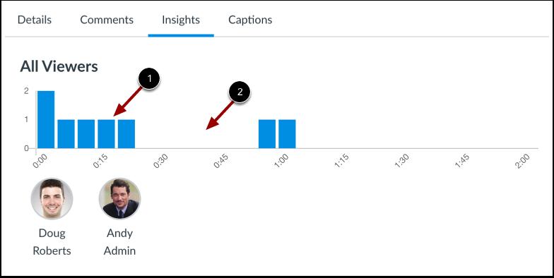 View User Analytics