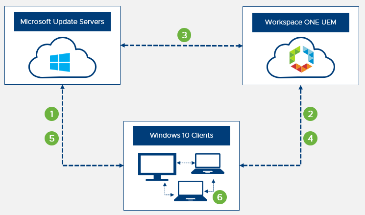 Diagram showing the Windows 10 update workflow, useful for windows update troubleshooting.