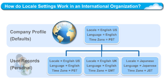 What About Organizations with users in different Locales?