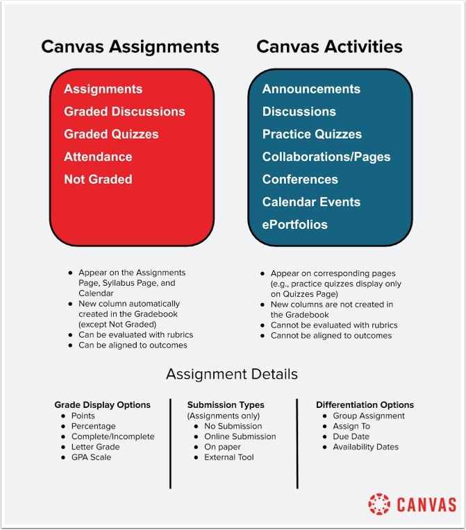 Canvas Assignments vs. Canvas Activities