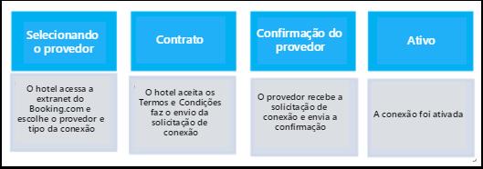 Guia de Conexão do canal Booking.com com o myfrontdesk – myfrontdesk - Google Chrome
