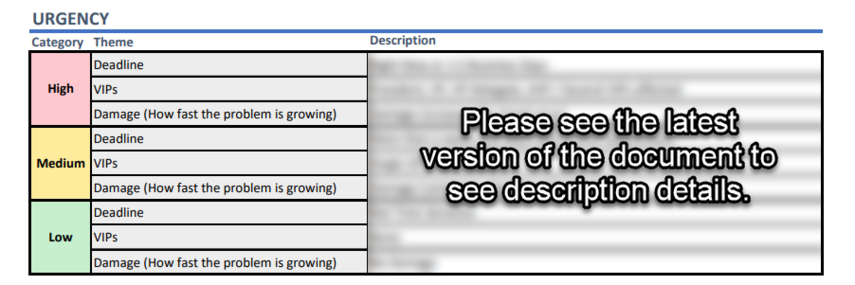 Screenshot of the Urgency table in the Priority Definitions Document.