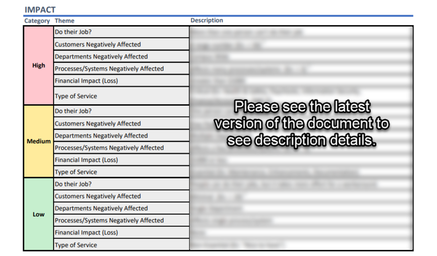 Screenshot of the Impact table in the Priority Definitions Document.