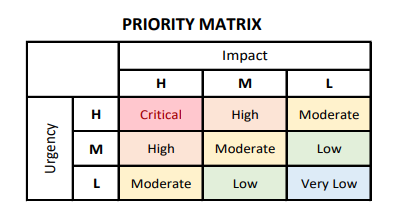 Screenshot of the Priority Matrix in the Priority Definitions Document.