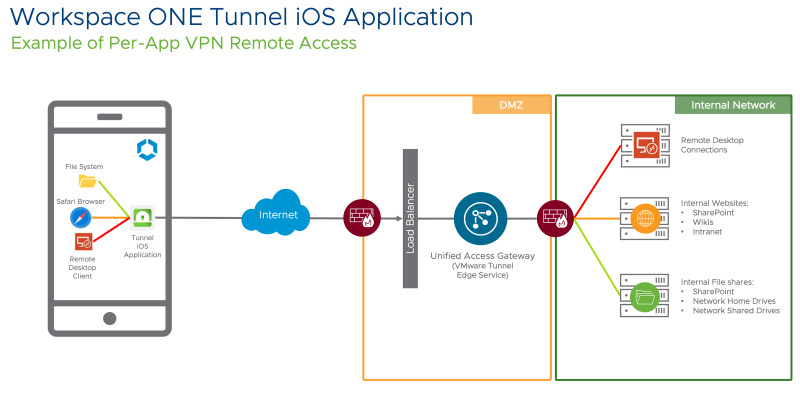 Example of Per-App Tunnel remote access using Workspace ONE Tunnel iOS application.