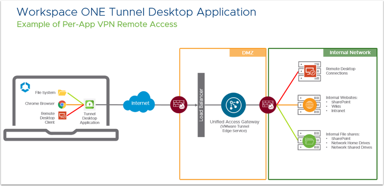 Workspace ONE Tunnel Desktop Application diagram