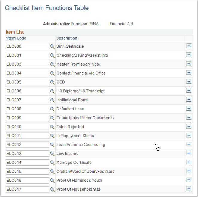 Checklist Item Functions Table page