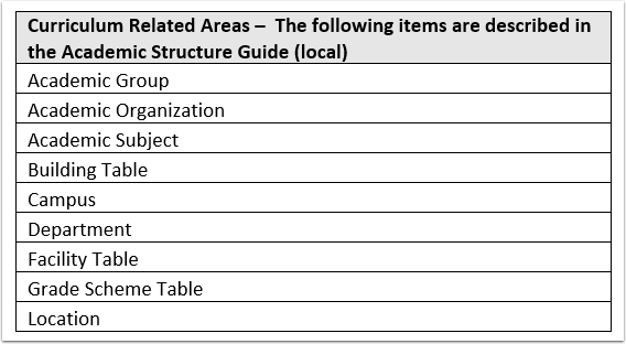 Curriculum Related Areas chart