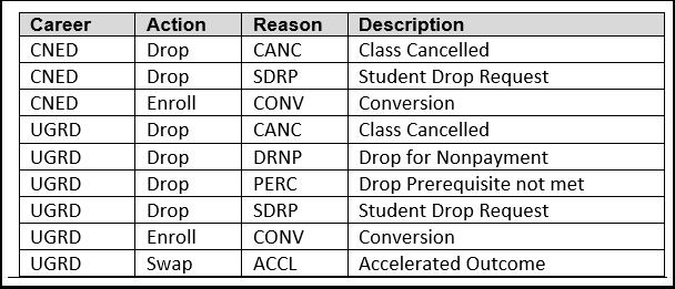 Enrollment Actions chart