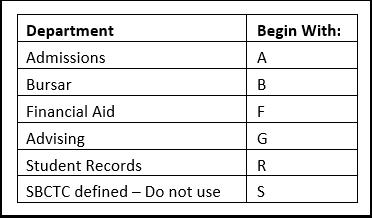 Service Indicator Prefix chart