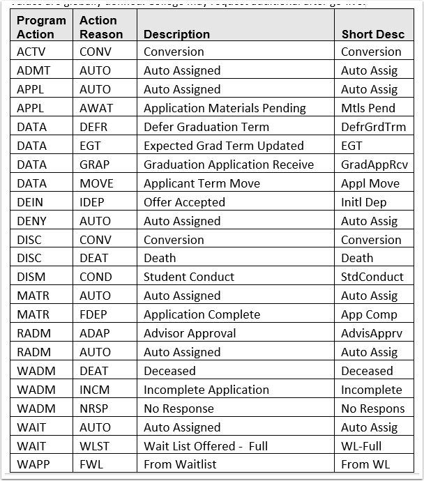 Program Action chart
