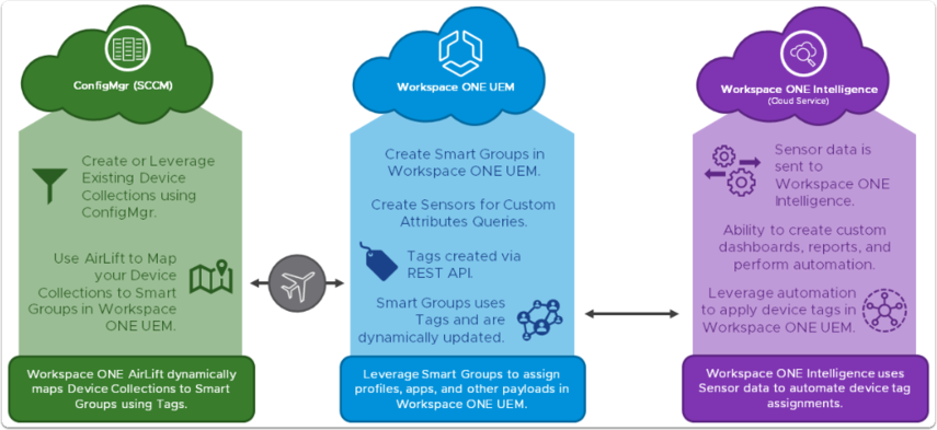 Modernize group policies using Workspace ONE AirLift.