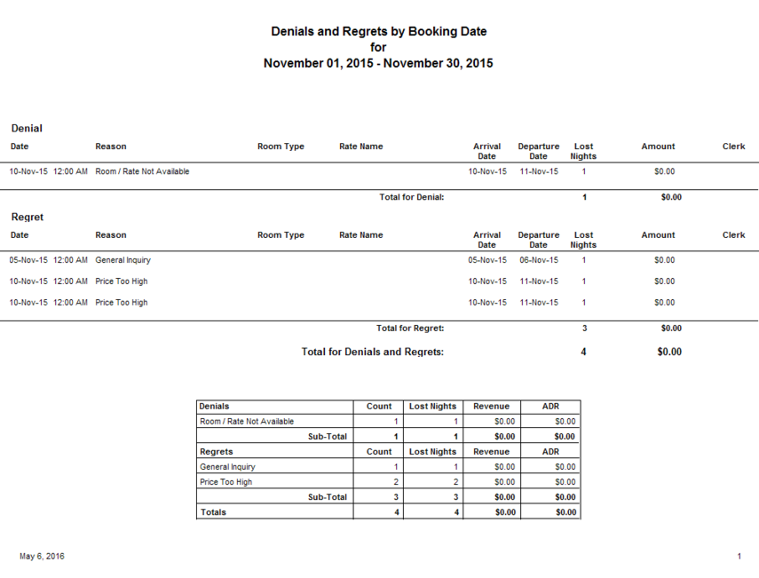 Denials and Regrets by Booking Date