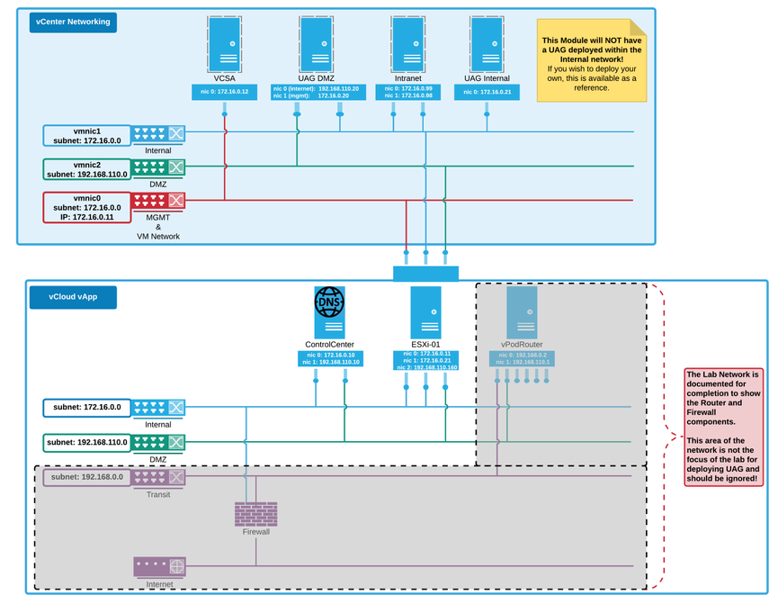HOL Architecture Overview