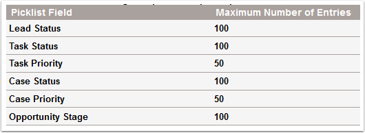 Additional Limits for Standard Picklists