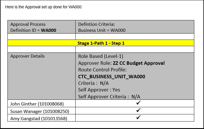 Approval Setup WA000