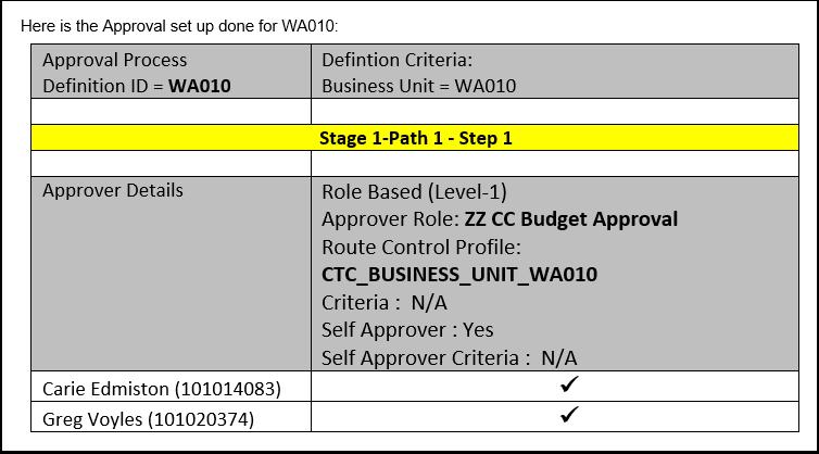 Approval Setup WA010