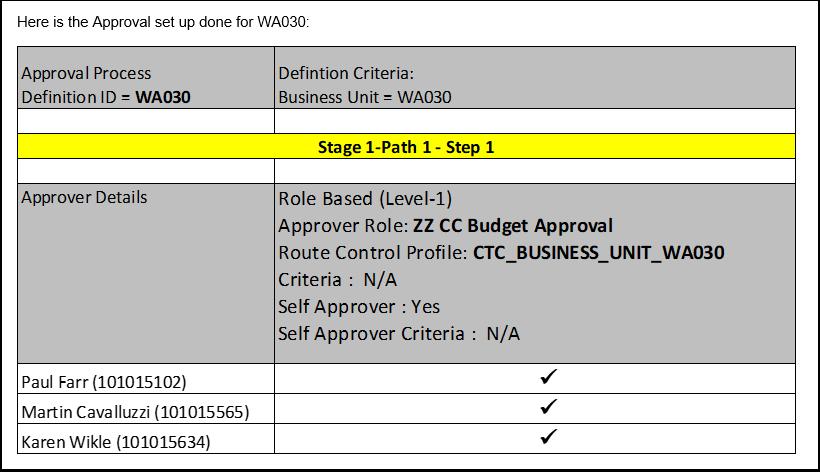 Approval Setup WA030