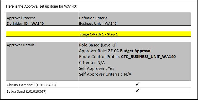 Approval Setup WA140