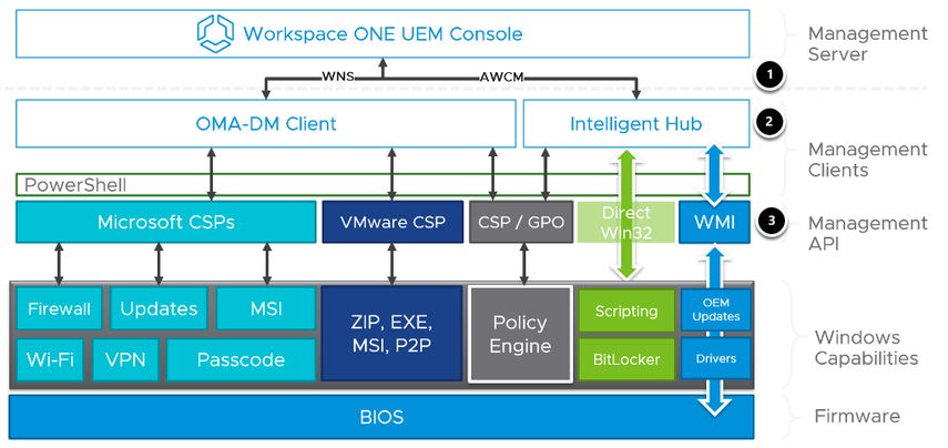 Understanding Workspace ONE UEM and Windows 10 Solution Stack aids Windows 10 troubleshooting