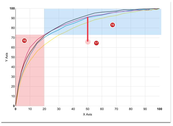 A non-linear printer curve