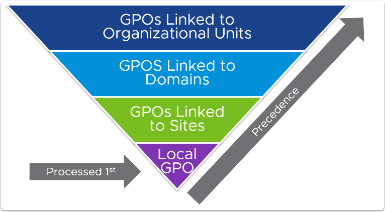 group policy objects GPOs LGPO