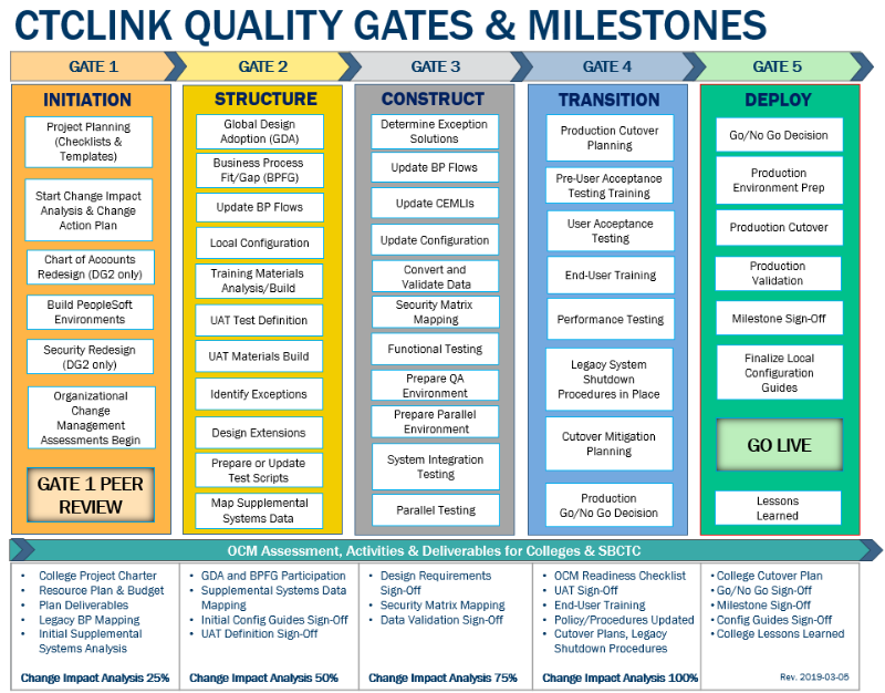 ctcLink Quality Gates and Milestones
