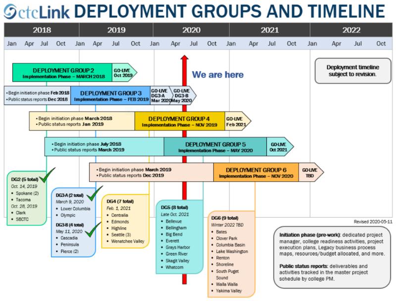 Deployment Group Timeline