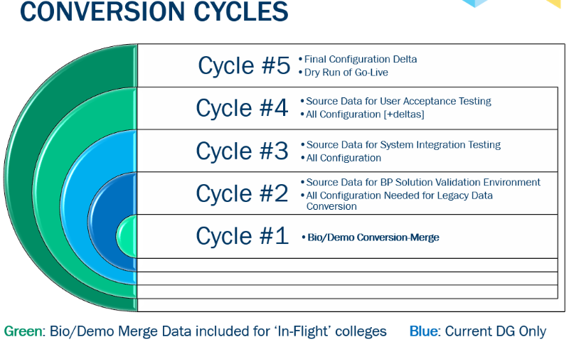 Conversion Cycles