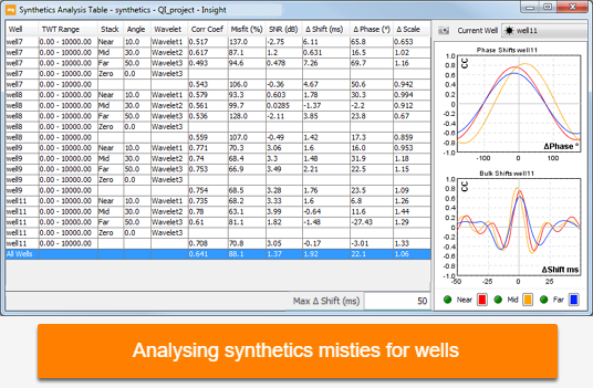 Analyse synthetics misties