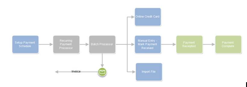 Recurring payments process flow