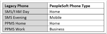 Legacy Source to PeopleSoft Target Phone Type
