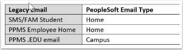 Legacy Source and PeopleSoft Target for Email Types