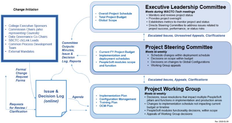 Project Governance Framework Image
