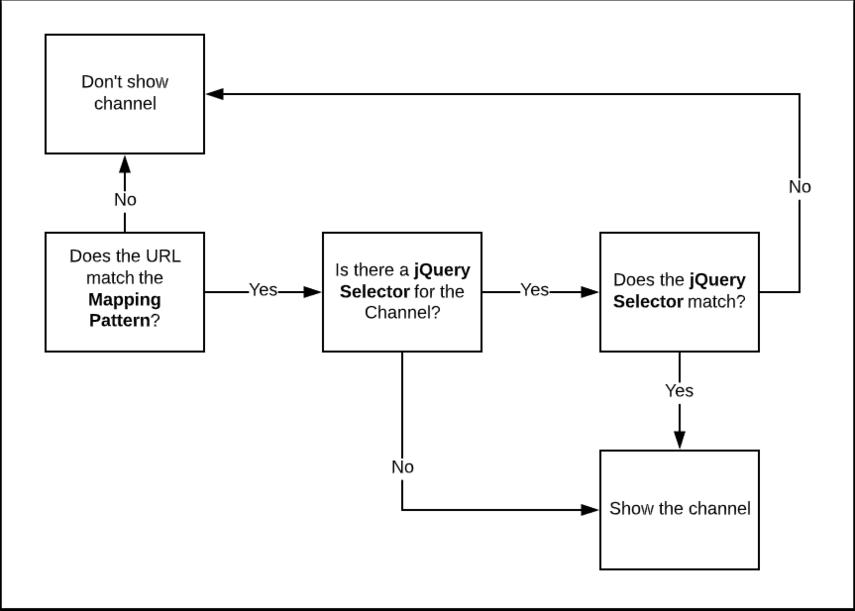 Blank Diagram: Lucidchart