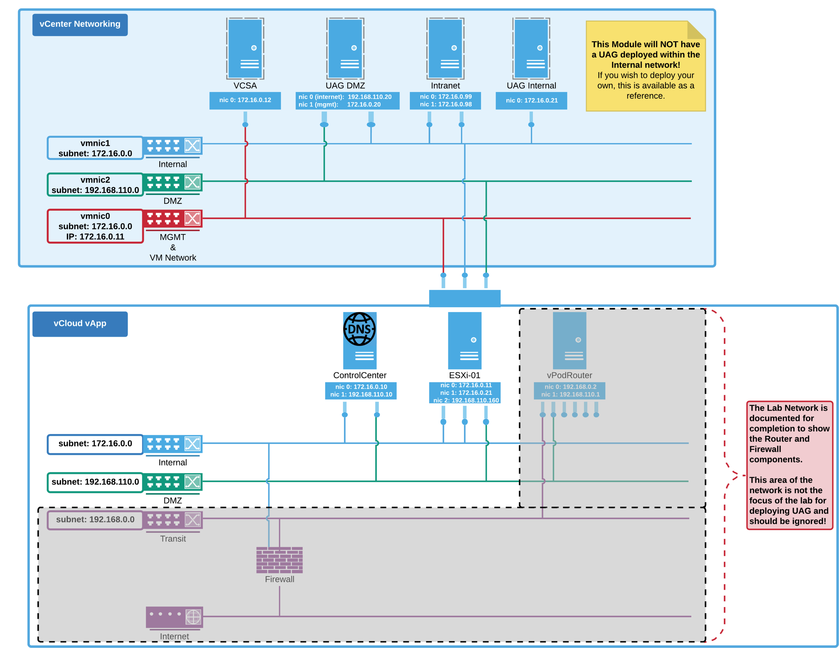 PowerShell Deployment of Unified Access Gateway (UAG) on vSphere with Two NICs Architecture (vmware unified access gateway deployment, vmware unified access gateway implementation, aws console url)