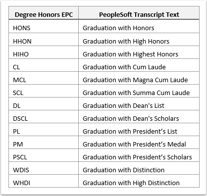 Text Conversion for Degree Honors Image