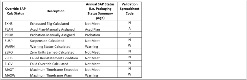 Override SAP Calc Example Image
