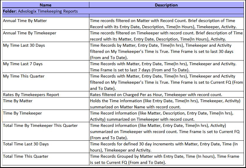 Advologix Timekeeping Reports (Installed Package: Advologix Matter Management)
