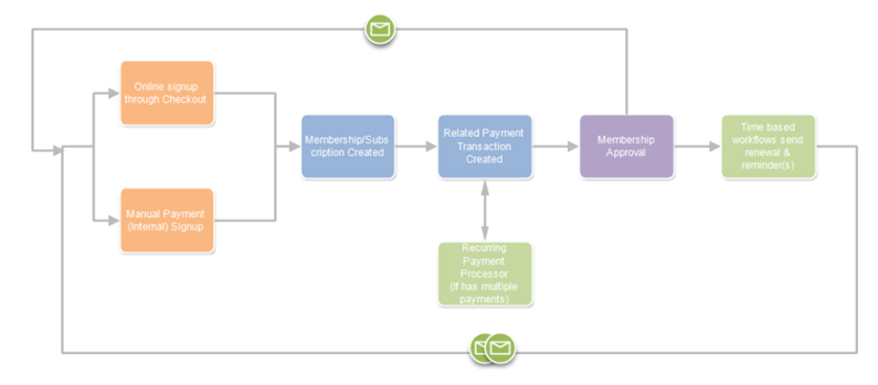 Subscription/Memberships process overview
