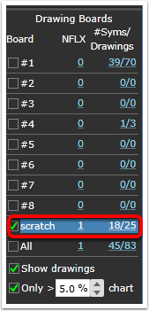 "The ""Scratch"" drawing board is not only symbol specific, it is chart template specific as well. When using this board drawings made on NFLX will only display when NFLX is plotted in the price chart and you are using the chart template they were originally created on."