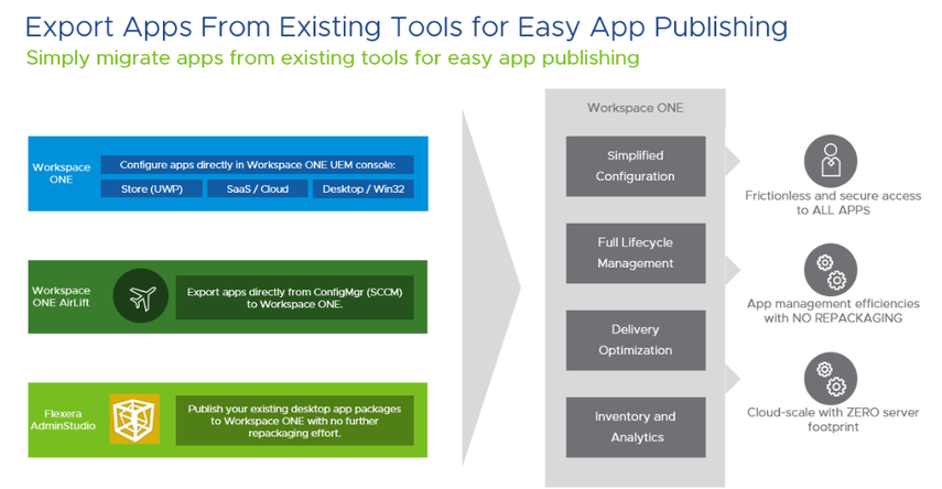 Workspace ONE application export